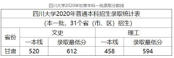 2020年四川大学甘肃本科一批高考录取分数线