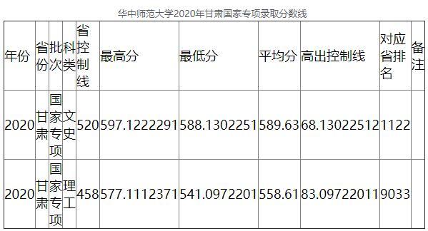 2020年华中师范大学甘肃国家专项录取分数线