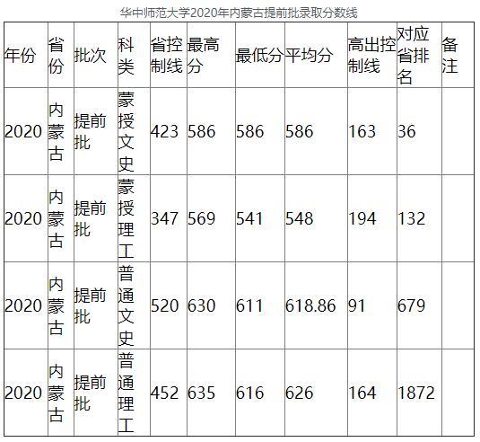 2020年华中师范大学内蒙古提前批录取分数线