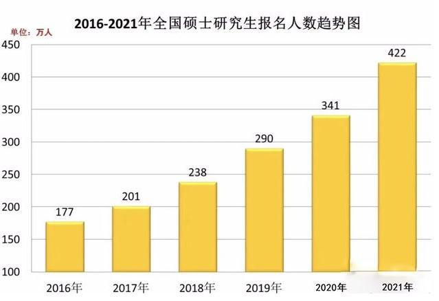 2021考研人数422万!同比增长81万增长率23.75%
