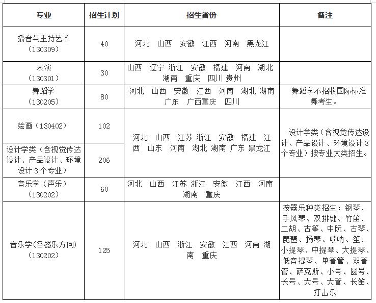 南昌大学艺术类专业2021年研究生招生简章