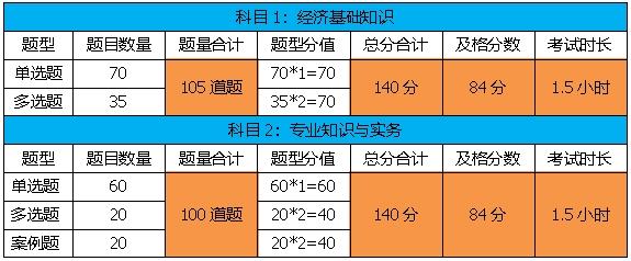 2020年中级经济师考试分值