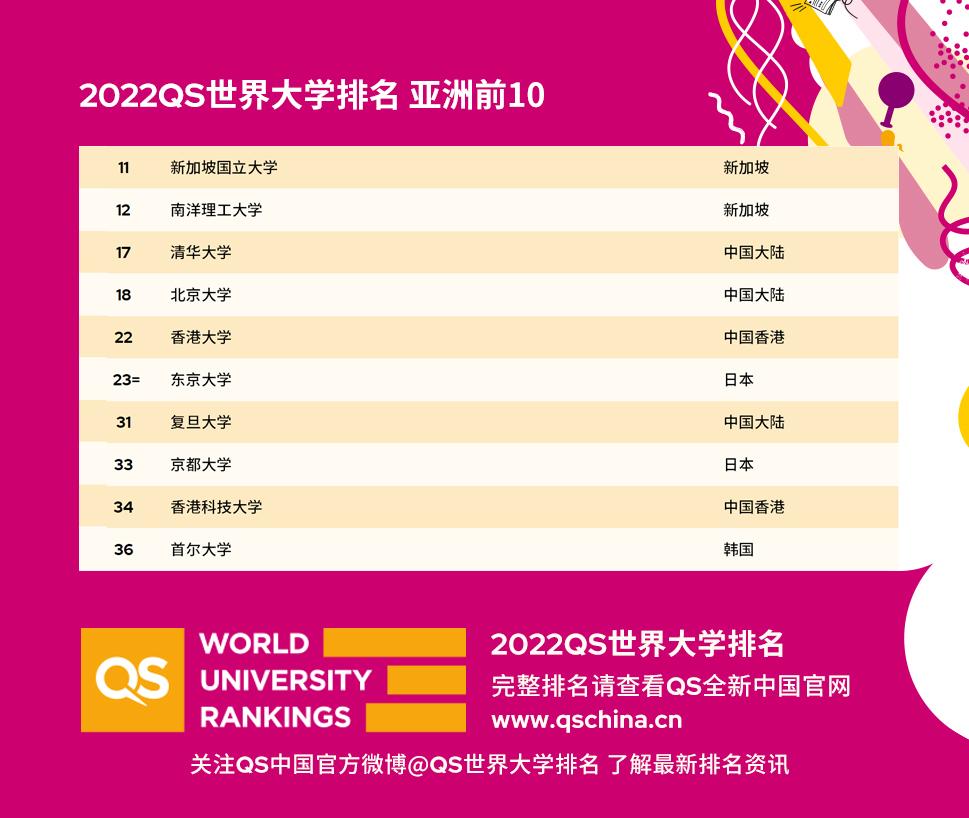 2022QS世界大学排名亚洲前10
