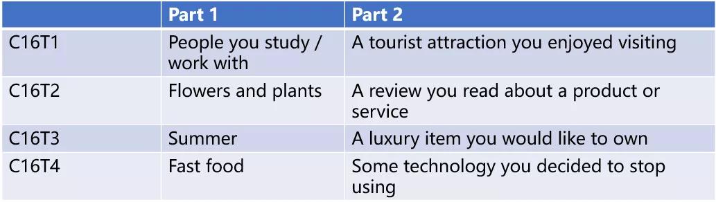 2021剑桥16真题发布雅思口语考题分析part1