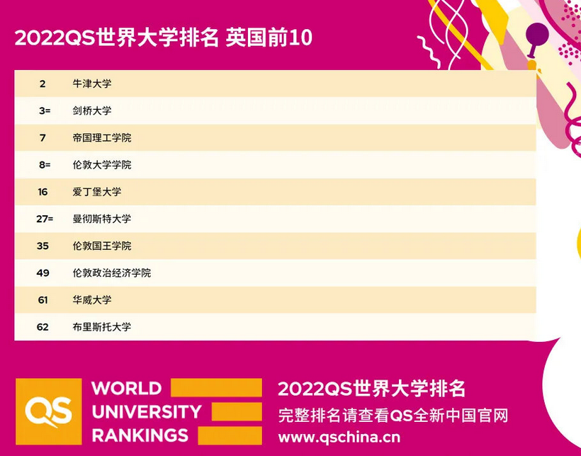 2022QS世界大学英国院校排名前10