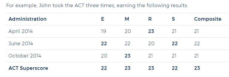 2020ACT改革:可补考单项 推拼分成绩