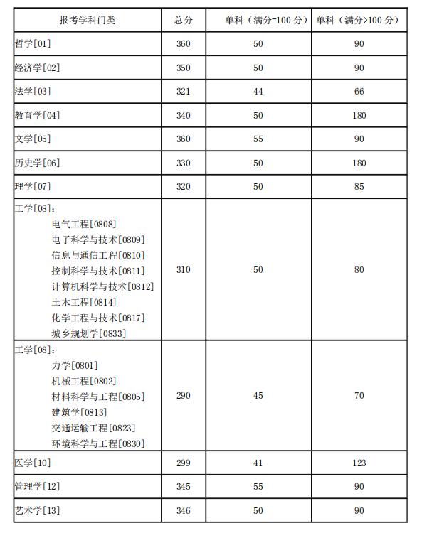 湖南大学考研分数线 2021考研分数线