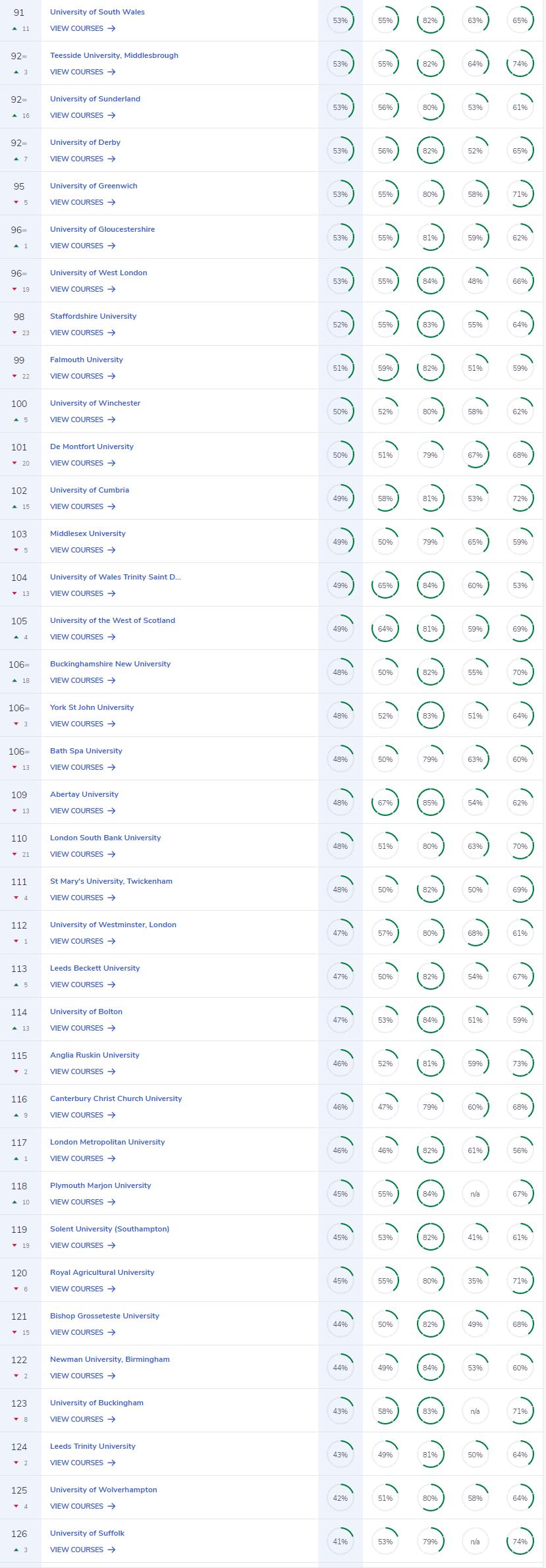 CUG2022英国大学排名