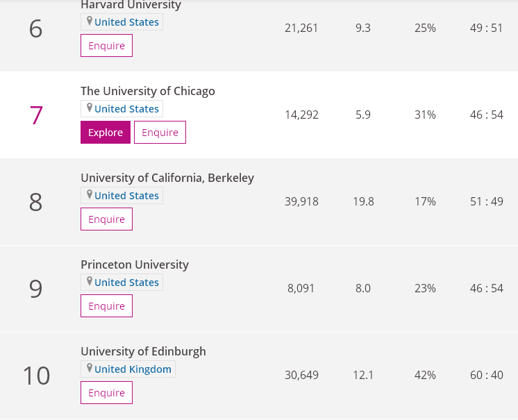 2021泰晤士高等教育學科排名出爐!同時發布11個學科!