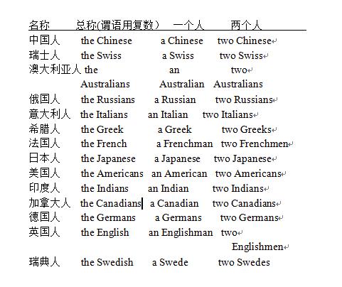 英语四级语法:不同国家的人的单复数