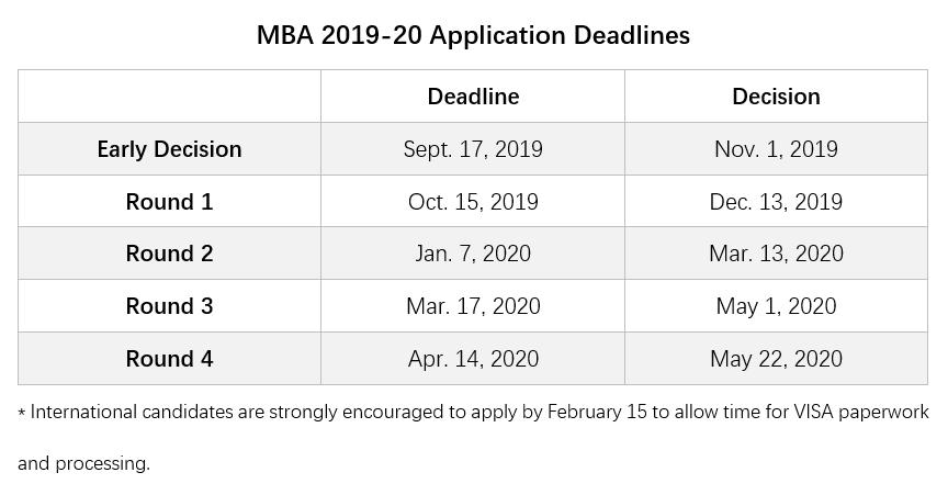 【申请时间】美国前30商学院MBA2019-2020申请截止日期