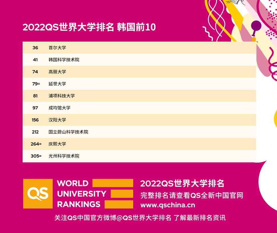 2022QS世界大学排名韩国前10