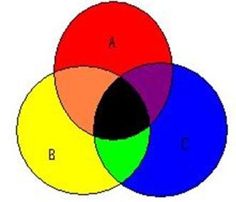 GMAT数学晋级技巧十二招:概率问题